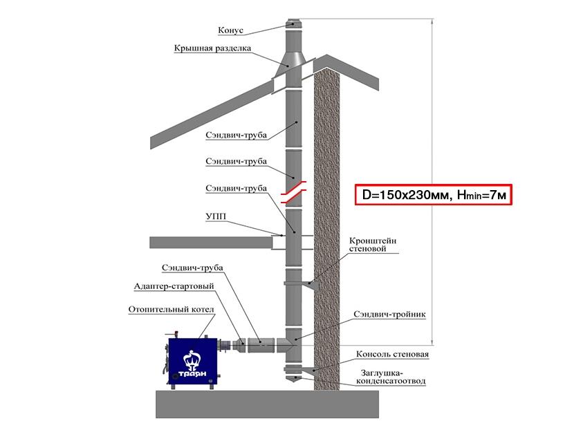 Дымоход 130 мм сэндвич труба дымоходы газовых котлов и колонок конструкция